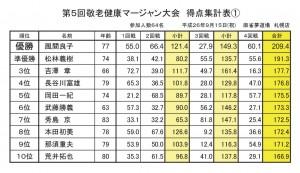 2014敬老大会成績